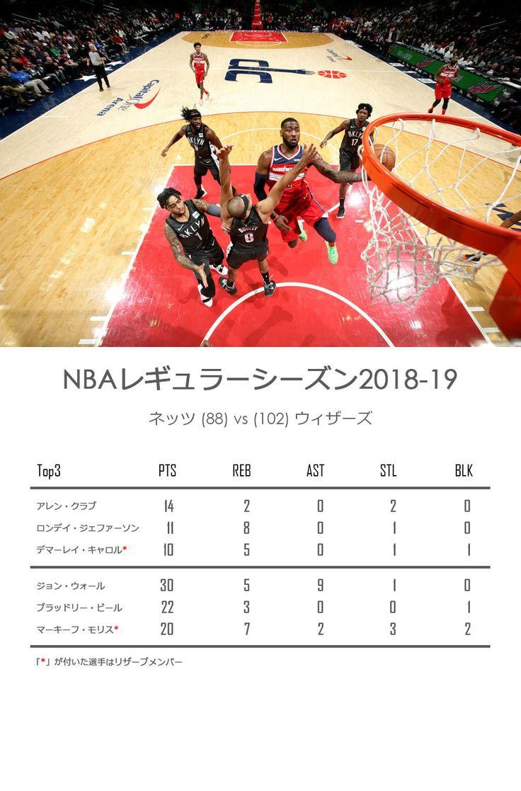 NBA 2018-12-02・ #ネッツ VS #ウィザーズ 、 #ウォール と #ビール 計52点、ネッツの低迷続いて6連敗に  #nba #nets #wizards #JohnWall #BradleyBeal