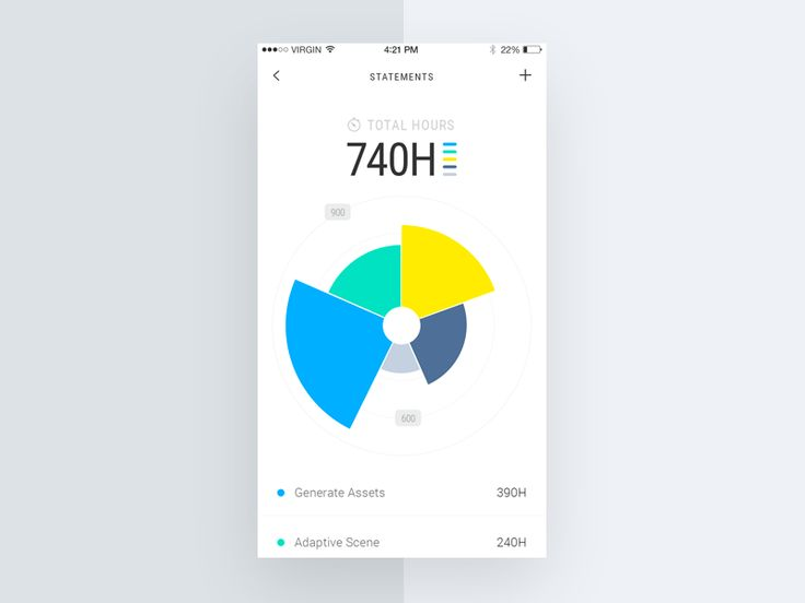 Graphs on mobile