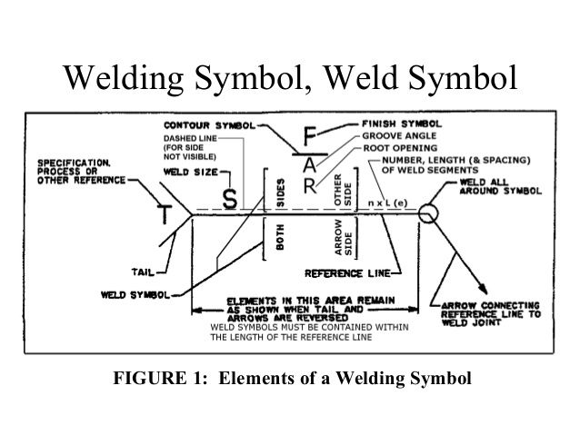 Elementary Weld Symbols Most Common Are Fillet Square