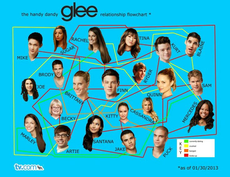 Who is hookup who in glee cast