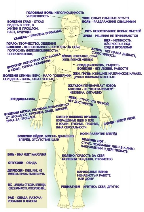 Болит тело — кричит душа. (альтернативная карта взаимосвязей тела и духа)