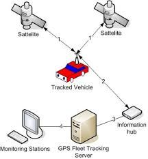 tracking devices for phone numbers