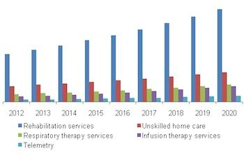 Home Healthcare industry