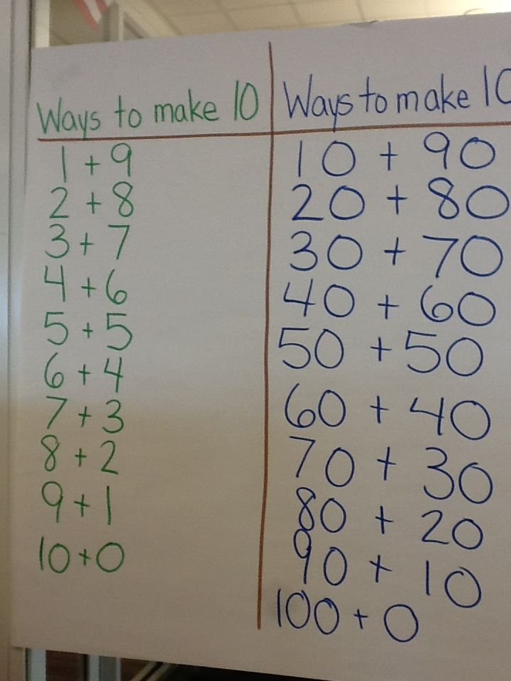 This second grade anchor chart helps the students understand different ways to make a hundred.