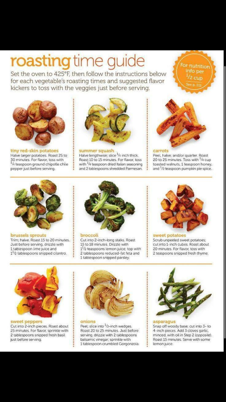 Roasting time guide
