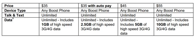 Boost Mobile $35 Plan Will Supply 2.5GB Of 4G LTE To Customers Who Commit To Automatic Payments Starting Feb. 3rd - http://www.androidpolice.com/wp-content/uploads/2015/01/nexus2cee_Screenshot-2015-01-22-at-4.45.19-PM-668x131.png https://askmeboy.com/boost-mobile-35-plan-will-supply-2-5gb-of-4g-lte-to-customers-who-commit-to-automatic-payments-starting-feb-3rd/