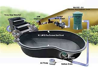 Pond Pump Placement Of Water Feature With Fountain Pond Ideas Google Search
