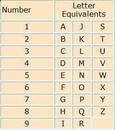 Numerology Reading Numerology: Number and Letter Equivalents Chart | #Numerology Get your personalized numerology reading #NumerologyLetters #numerologychart