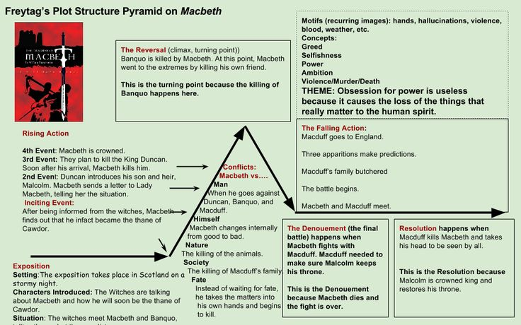 50 Best Macbeth Images On Pinterest Acts 1 Classic Books And