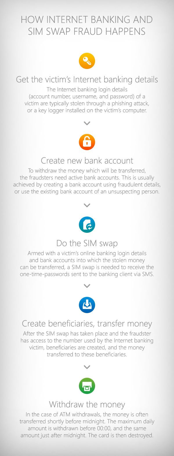 How criminals steal money from your online bank account