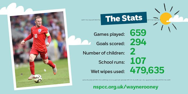 Wayne Rooney has joined us as our first ever Ambassador for Childhood! Here's the stats on our new signing and more info can be found here: http://www.nspcc.org.uk/fighting-for-childhood/about-us/partners/wayne-rooney/?utm_source=pinterest&utm_medium=image&utm_content=wayne_pinterest&utm_campaign=pinterest_generic