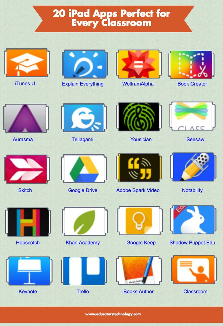 20 Educational iPad Apps Perfect for Every Classroom