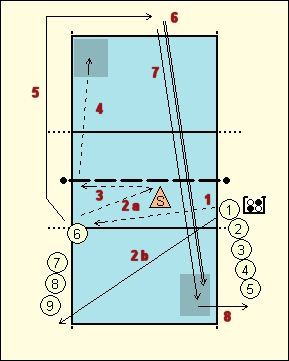 Volleybaltraining: Bal controle 2