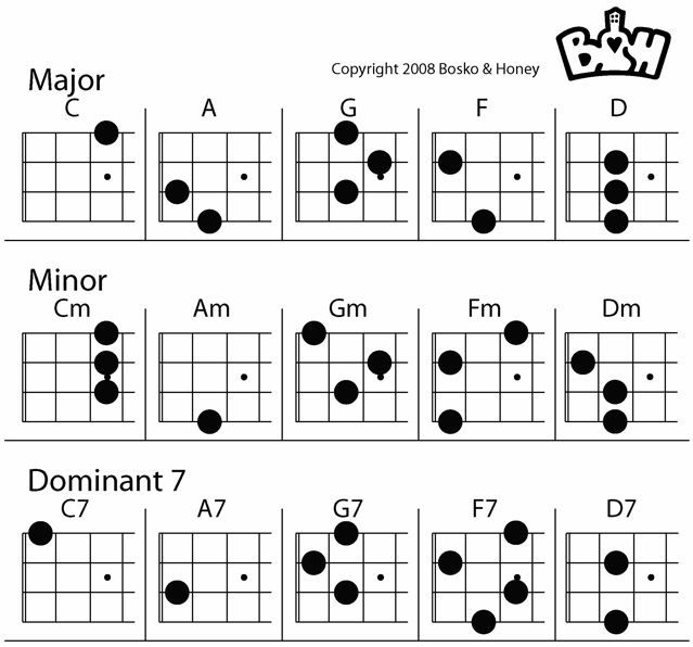 1000+ images about Chords on Pinterest