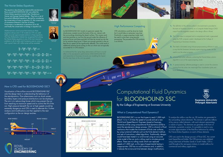 Computational Fluid Dynamics for BLOODHOUND SSC - a supersonic rocket car we aim to push to 1,000 mph and set a new World Land Speed Record.