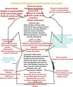 Votre esprit et votre corps ne sont pas séparables. Ce tableau explique tout - Esprit Science Métaphysiques
