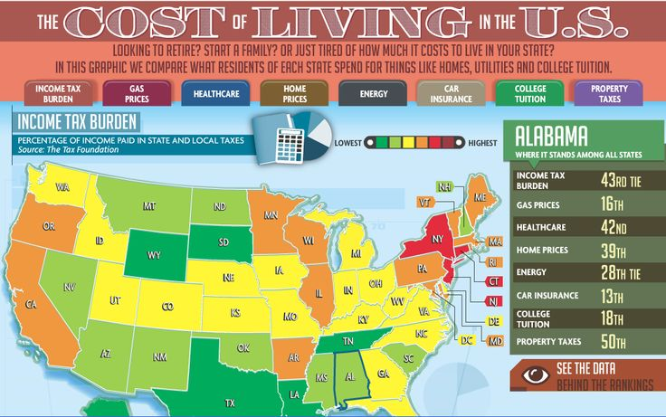 Cost of Living by State