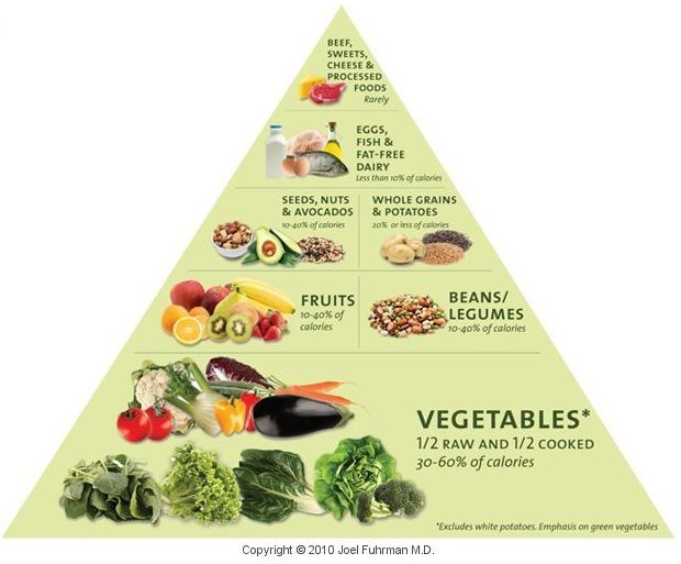 the proper food pyramid Dr. Dean Ornish