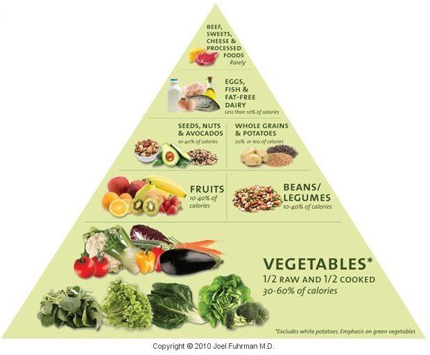 the proper food pyramid Dr. Dean Ornish