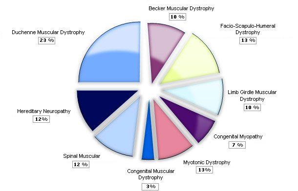 Various types of muscular dystrophy with frequencies