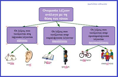 sxolikes...ataxies: ΟΞΥΤΟΝΕΣ-ΠΑΡΟΞΥΤΟΝΕΣ-ΠΡΟΠΑΡΟΞΥΤΟΝΕΣ ΛΕΞΕΙΣ