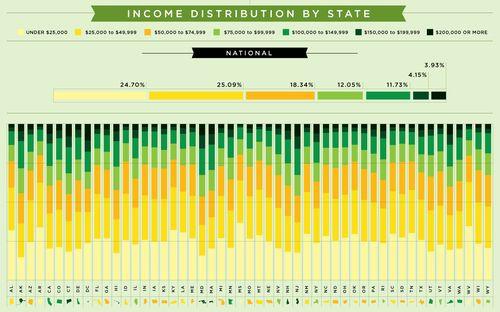 Inkomensverdeling per Amerikaanse staat (niet weergegeven in een Lorenz curve, maar in een staafdiagram).