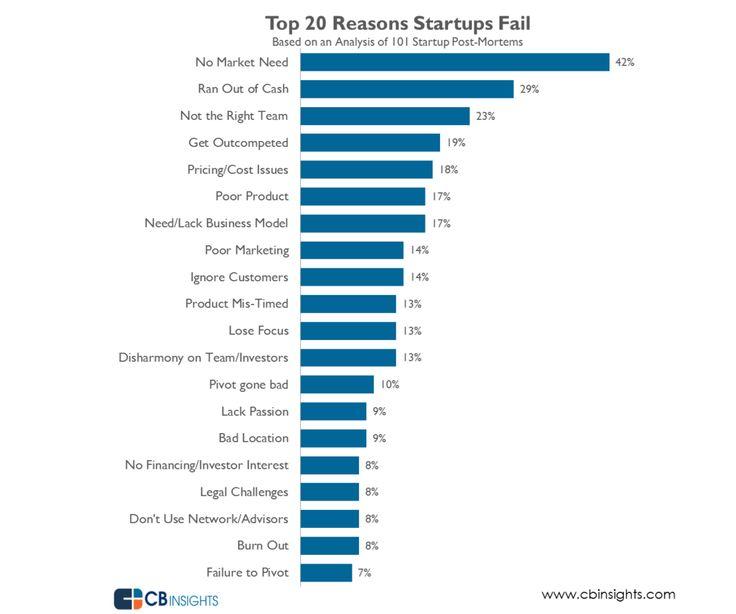 Die Top-20-Gründe, aus denen Startups scheitern. Viele Gründer gaben mehrere Ursachen an, daher addieren sich sich die einzelnen Balken zu mehr als 100 Prozent. (Grafik: CB Insights)
