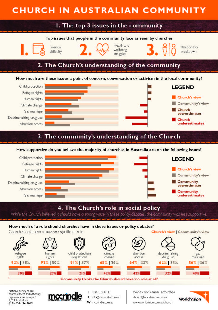 Australian perceptions of the Church Infographic Page 1