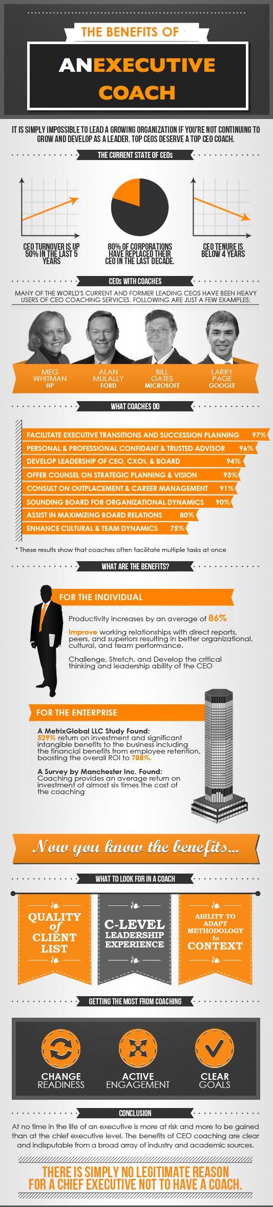 Why Executive Coaching? Association of Corporate Executive Coaches