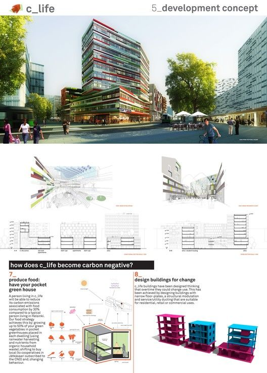 Low2No Competition:  Helsinki's sustainable future,ARUP – Sauerbruch Hutton – Experientia – Galley Eco Capital