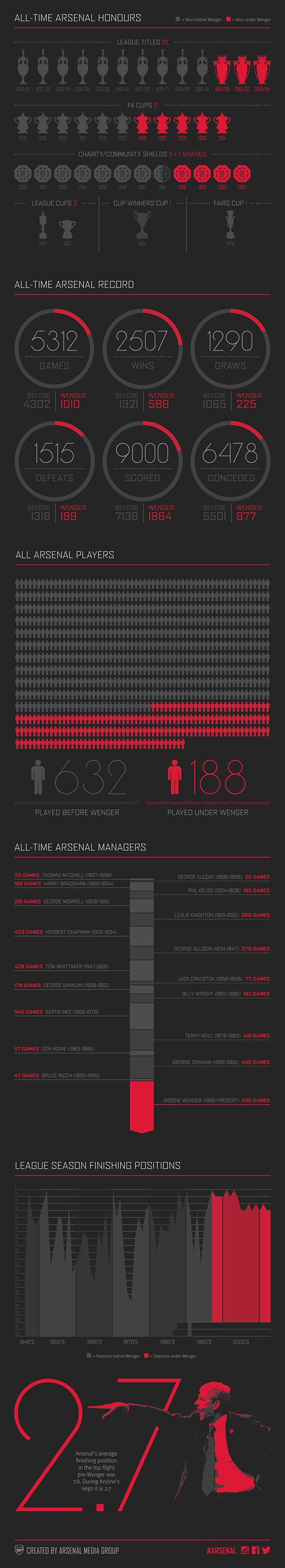 Arsene Wenger stats and infographic