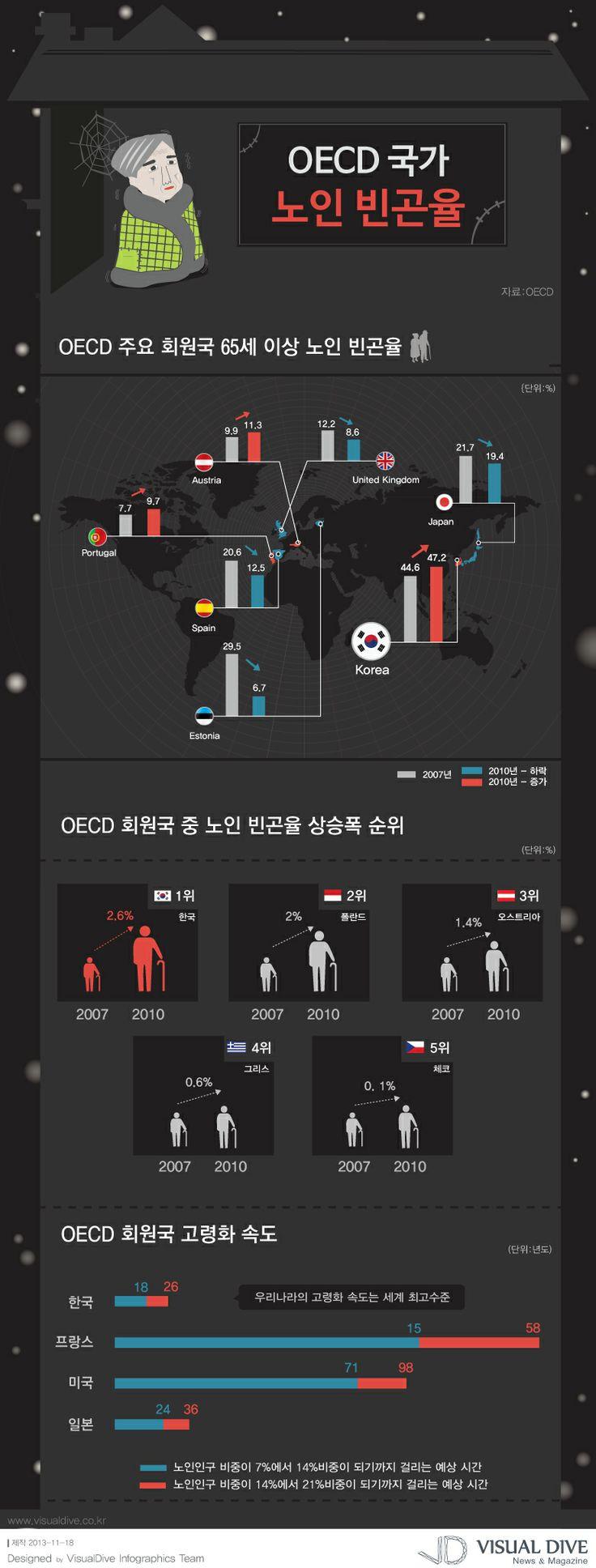 """[인포그래픽] 노인 빈곤률 OECD 국가 중 1위, 절실한 노인복지 #senior / #Infographic"""" ⓒ 비주얼다이브 무단 복사·전재·재배포 금지"""