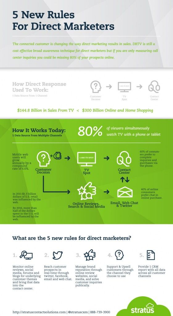 5 Rules for Direct Marketers