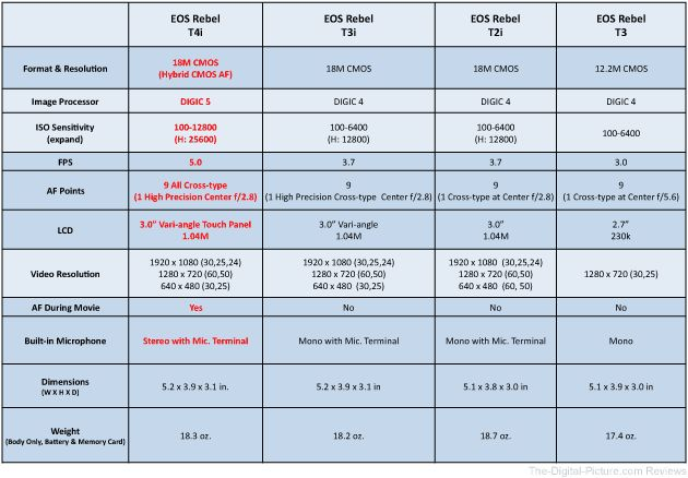 Canon Camera Comparison Chart | guessing that you see something in the above lists that catches ...