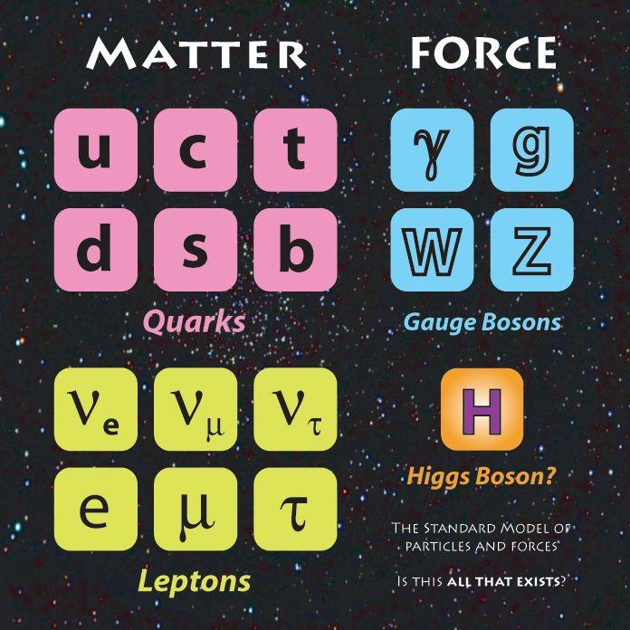 Higgs Boson Theory | Standard Model - with Higgs Boson