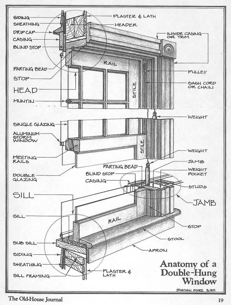 Anatomy Of A Double Hung Window Historic Windows Window Restoration Window Construction