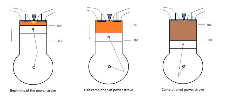 Four Stroke Engine Diagram In 2020