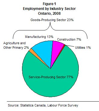 Where are today's jobs by industry sector?