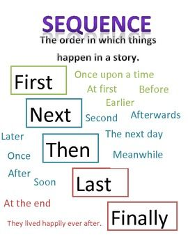 This handout was created and used in my special education resource classroom. It has been designed to give students a basic idea of keywords that they may see in text and to help them identify the sequence of events in a story; using the major key words First, Next, Then, Last, and Finally.