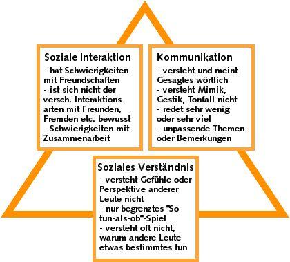Autismus: Anzeichen & Merkmale
