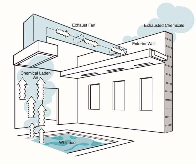 Top Roofing Tips To Remember Roofing Design Guide In 2020 Indoor Pool Design Indoor Swimming Swimming Pool Plan