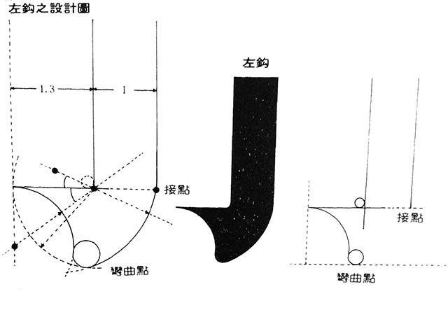 宋體發基於宋朝,是中文脫離軟筆書寫,進入刀筆刻書的印刷字體,經過