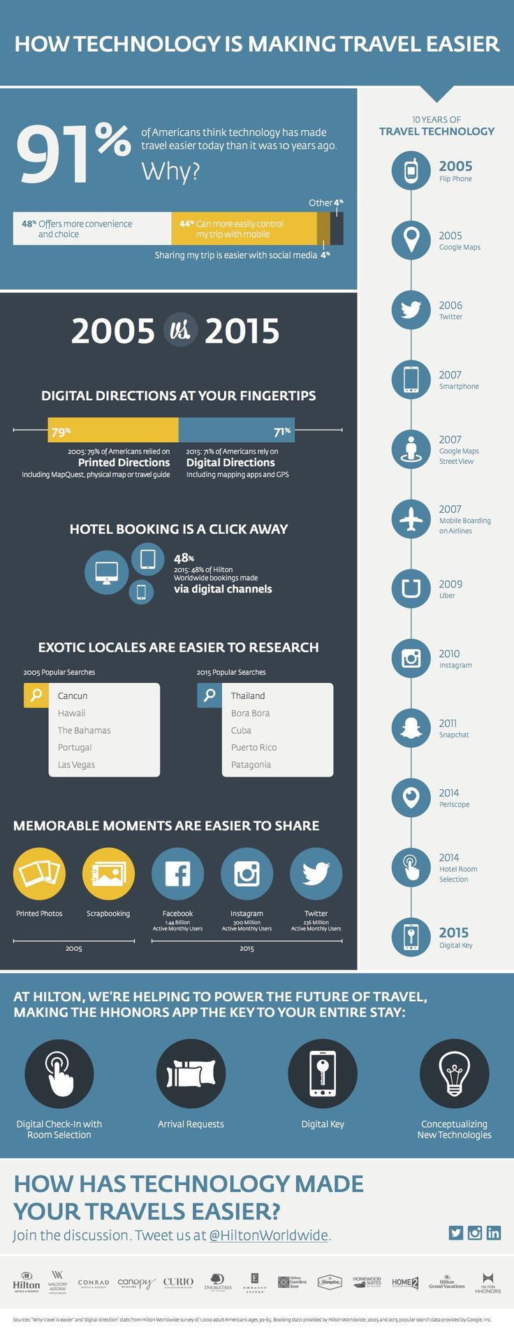 Infographic: How Technology is Making Travel Easier #travel #infographic