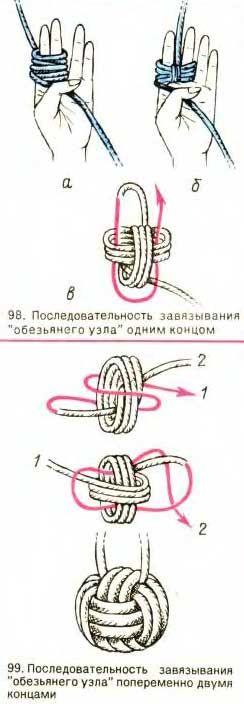 Схема узла Кулак обезьяны