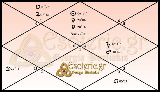 Αστρολογικός Βεδικός Χάρτης Hilary Clinton
