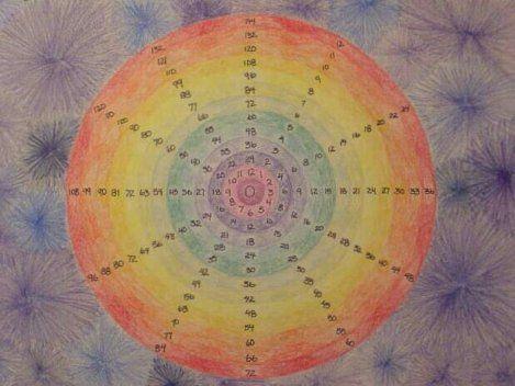 Patterns de matemáticas Waldorf