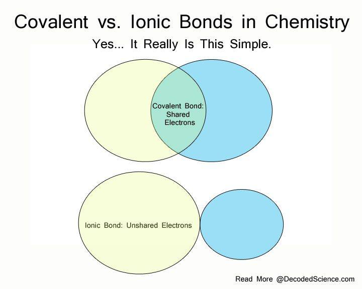 25 best ideas about covalent bond on pinterest chemistry chemistry help and chemical science. Black Bedroom Furniture Sets. Home Design Ideas
