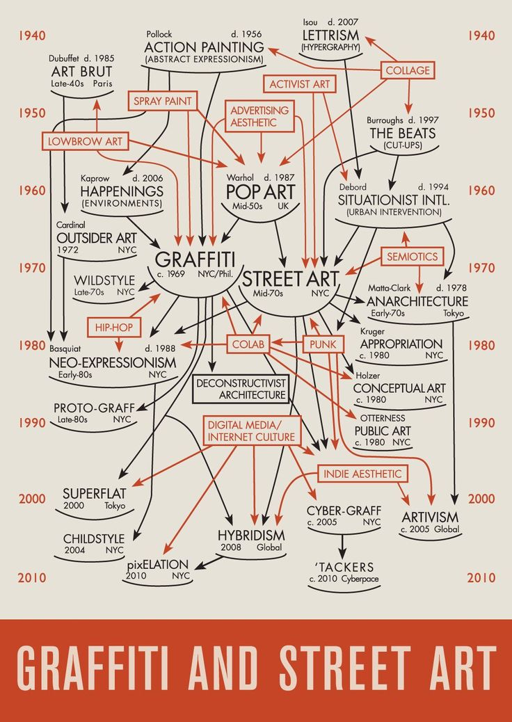Graffiti & Street Art Flowchart Timeline by Pantheon Projects