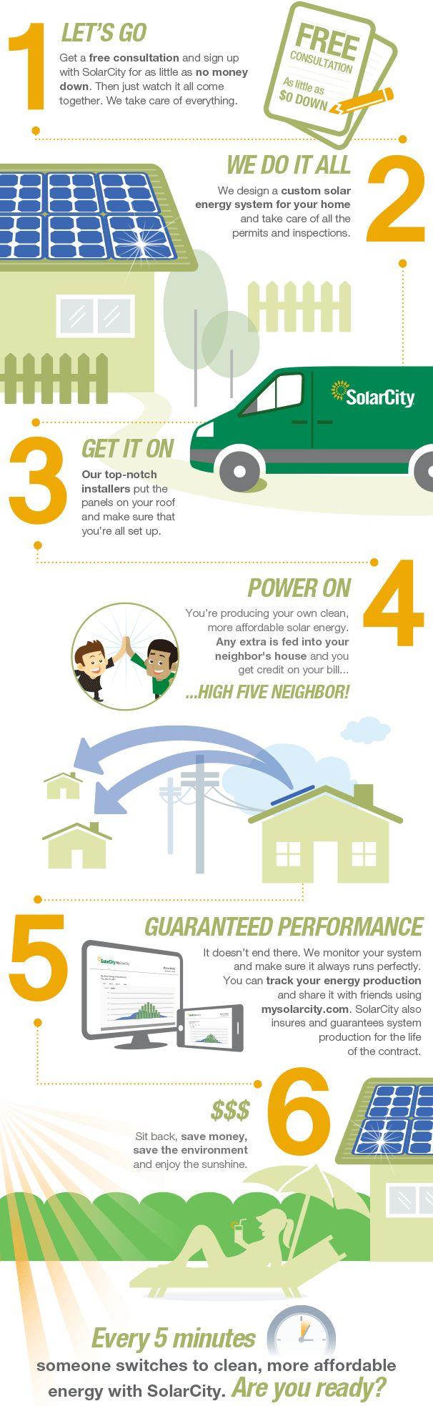 Best 25+ Solar Panel Cost Ideas On Pinterest | Solar Power Cost, Solar Panel  Efficiency And Cheap Solar Panels