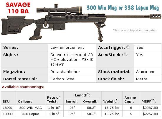 Savage 110 BA Tactical .338 Lapua Magnum      AccurateShooter.com